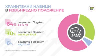 Инфографика за хранителните навици във времето на извънредно положение