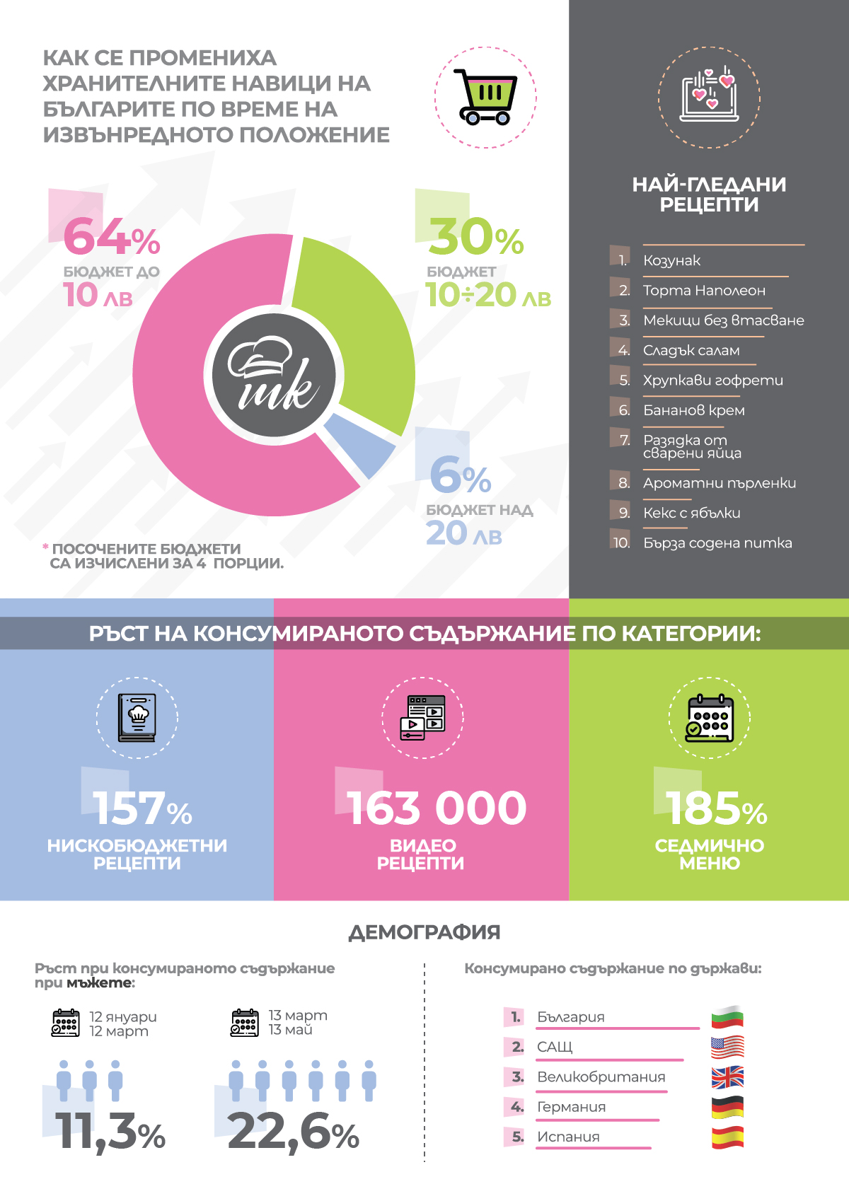 Инфографика: Как се промениха хранителните навици в България във времето на извънредно положение.