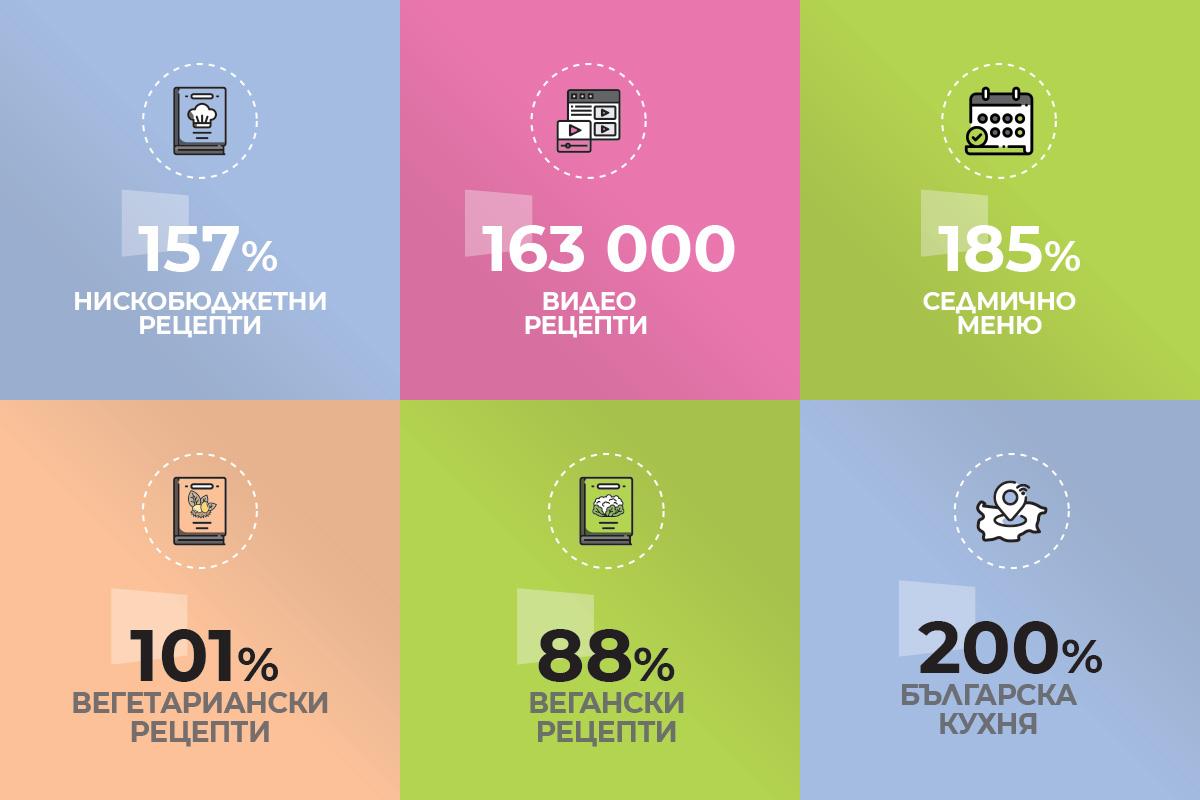 Инфогафика: Хранителните навици на българите в извънредно положение