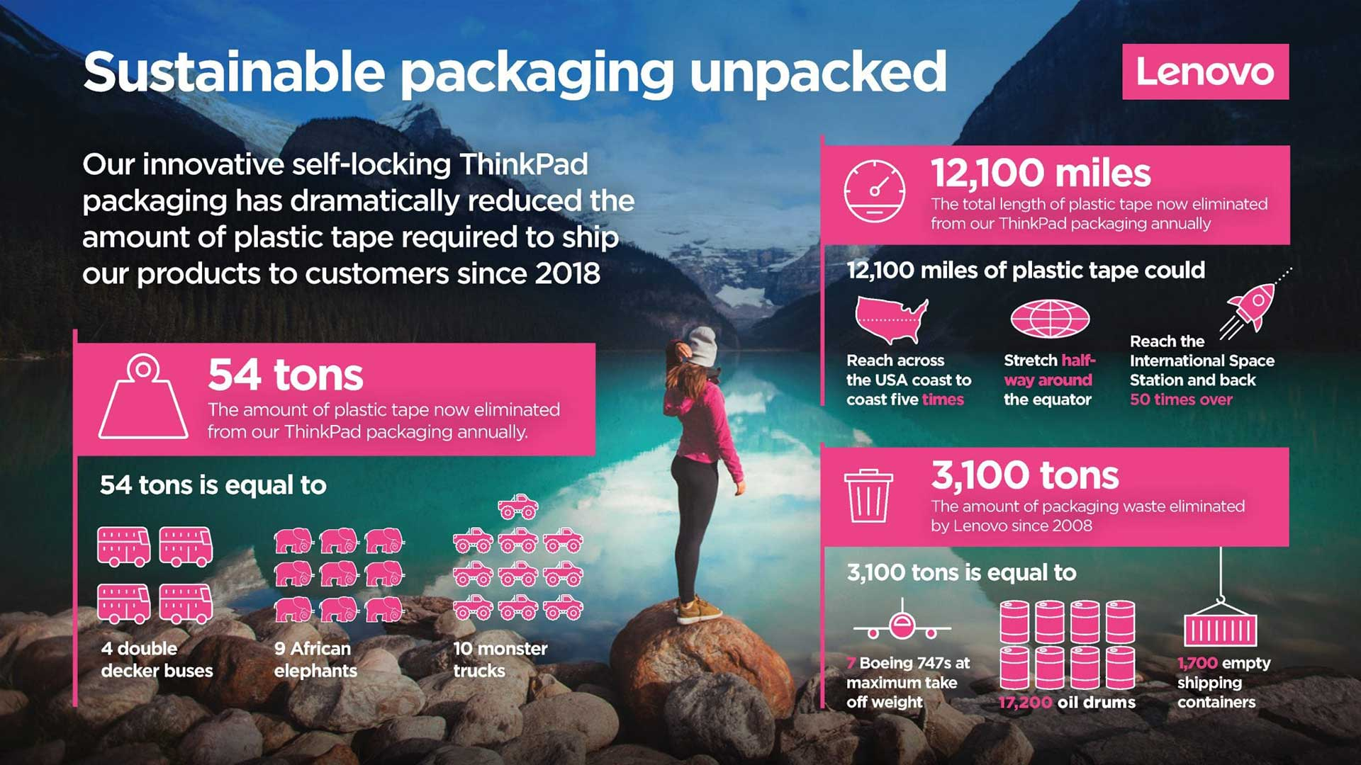 Инфографика: Sustainable packaging unpacked